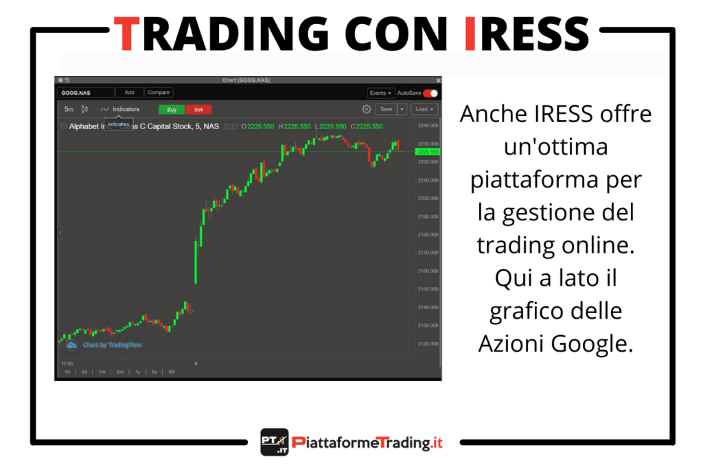 IRESS su FP Markets - a cura di PiattaformeTrading.it
